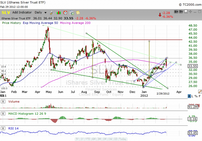 SLV Trade Technical Chart 2/29/2012