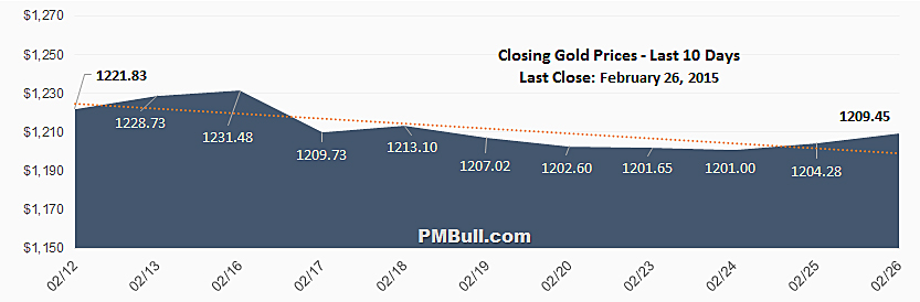 Closing Gold Spot Price Chart