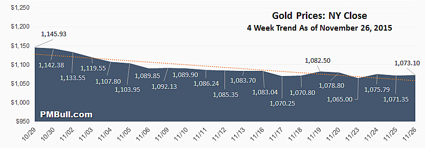 Spot Gold Price Per Ounce Chart