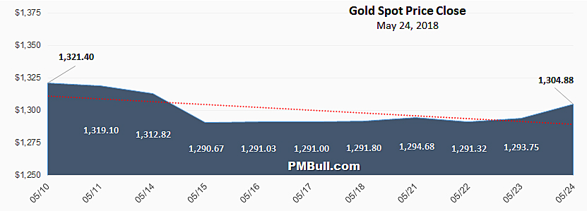 Why Gold Spot Prices Differ Between Sites