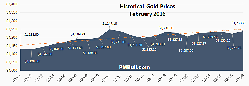 Historical Gold Prices: February 2016
