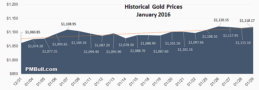 Historical Gold Prices: January 2016