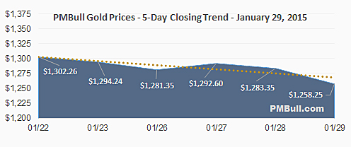 Image of a chart with closing spot gold prices over 5 days.