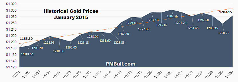 Historical Gold Prices: January 2015