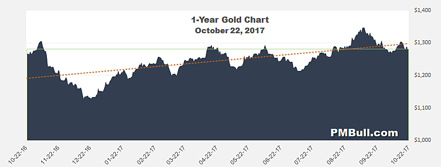 One Gold Chart
