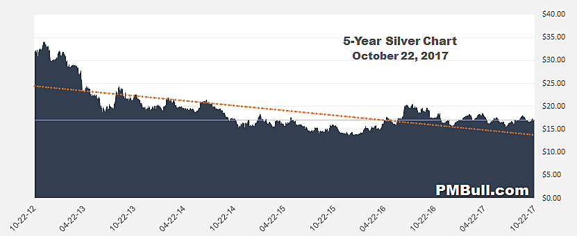 Five Year Silver Chart