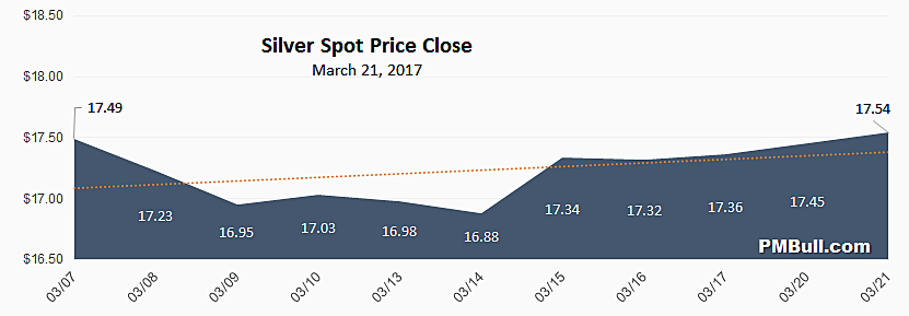 Silver Spot Price Chart February 2017