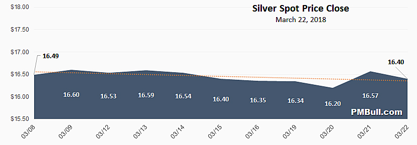 Silver Spot Price Chart February 2018