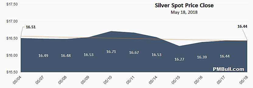 Silver Spot Price Chart May 2018