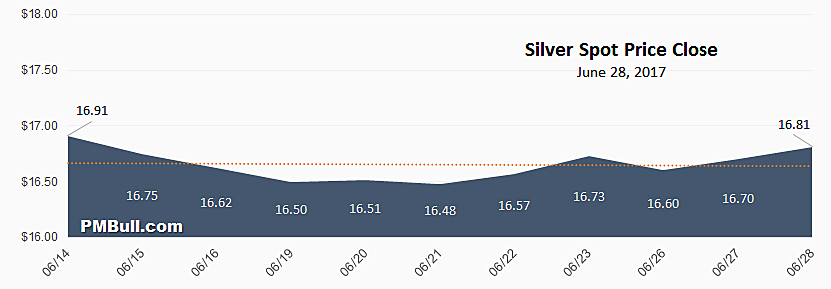 Silver Spot Price Chart May 2017
