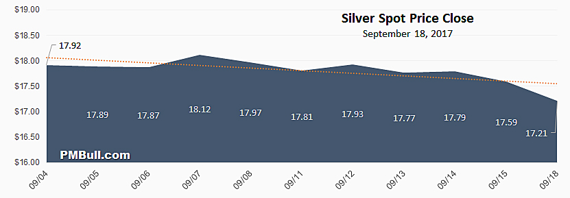 Silver Spot Price Chart August 2017