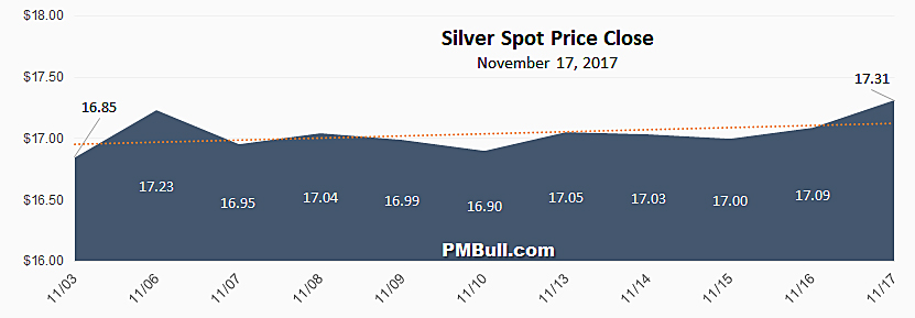 Silver Spot Price Chart October 2017