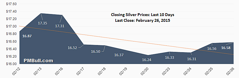 Daily Closing Silver Spot Price Chart.