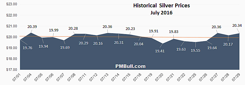 Silver Prices: July 2016