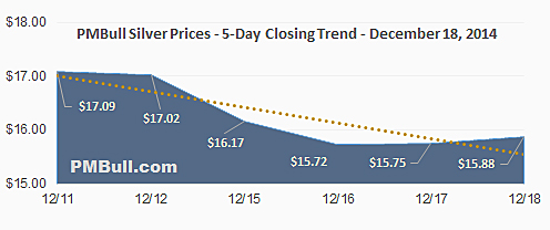 Image of a chart with closing spot silver prices over 5 days.